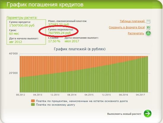 онлайн кредитный калькулятор сбербанка потребительский кредит 2020 рассчитать