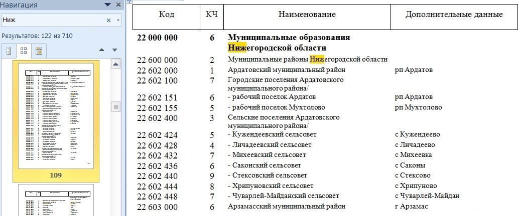октмо 01 01 2014  нижегородская область