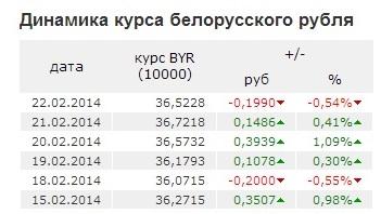 курс белорусского к российскому рублю