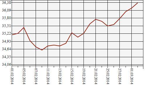 курс доллара на апрель 2014