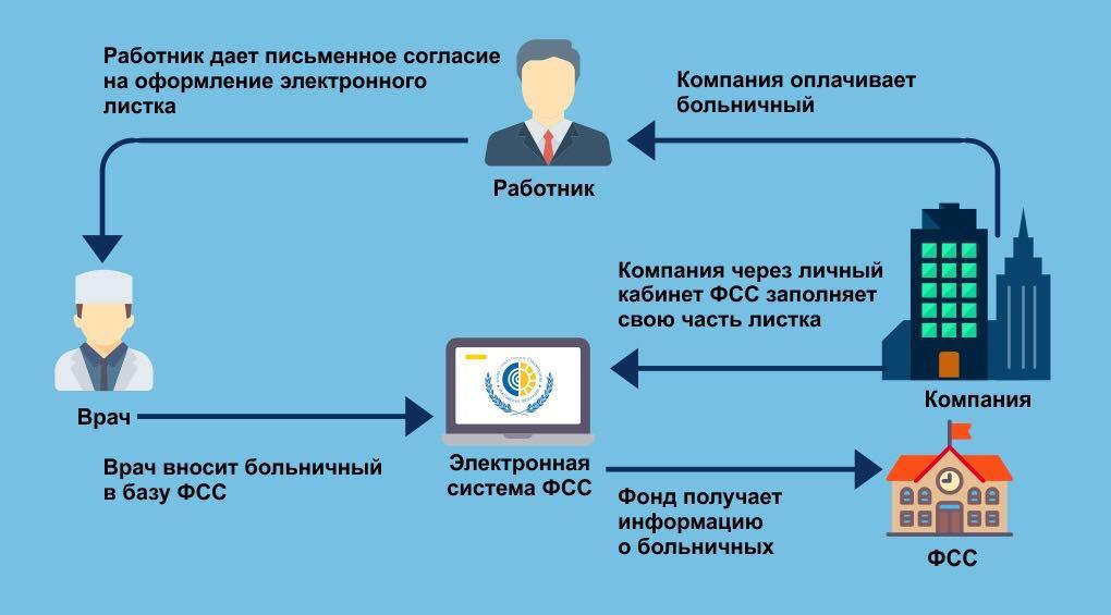 Электронный больничный лист как оформить, правила оплаты электронных больничных листов